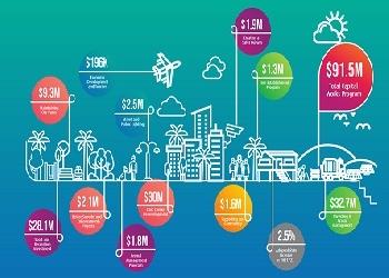 City of Darwin Municipal Plan - Seniors View